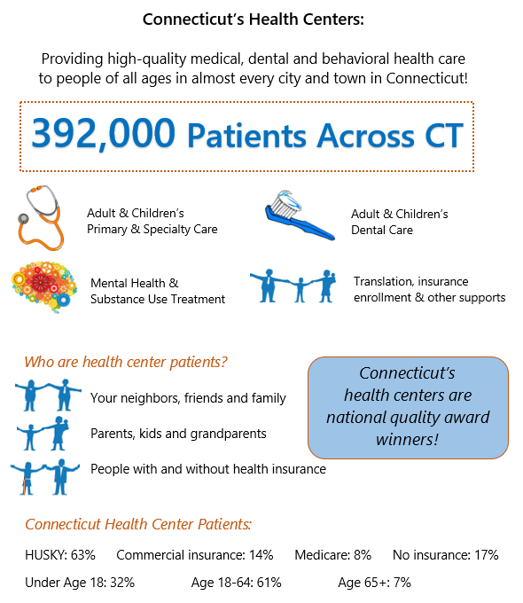 About Health Centers Community Health Center Association Of
